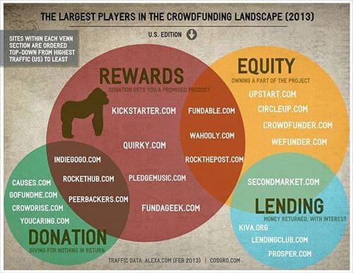 Thống kê về các Crowdfunding năm 2013