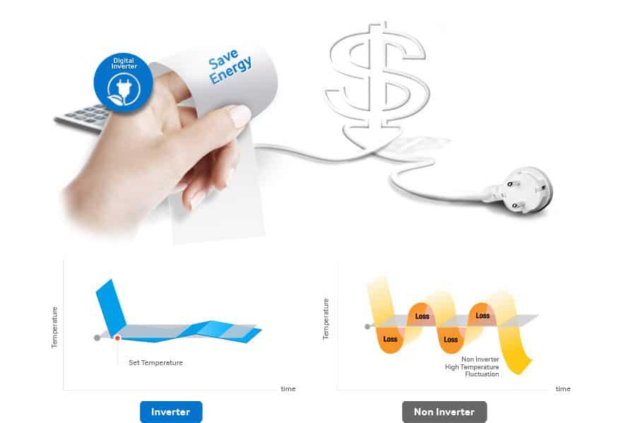 Minh họa hoạt động của công nghệ Inverter