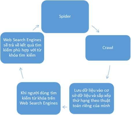 Mô hình hoạt động web search engines