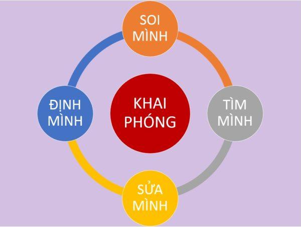 CAC-BUOC-KHAI-PHONG-BAN-THAN