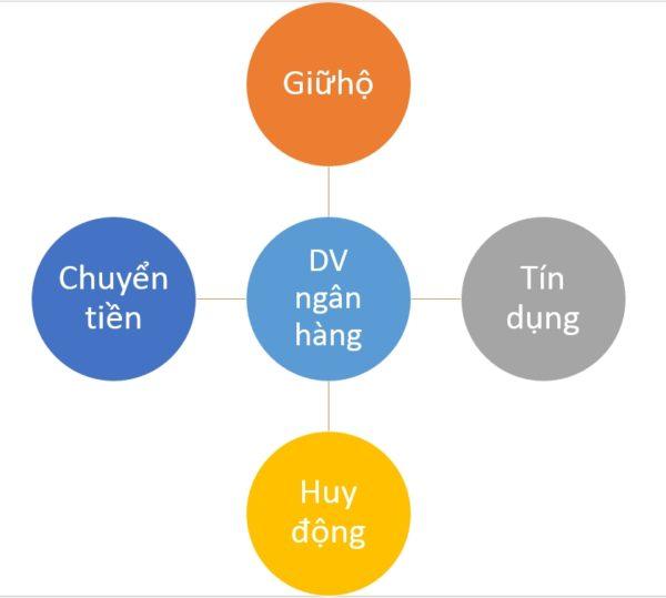 dich-vu-ngan-hang-la-gi