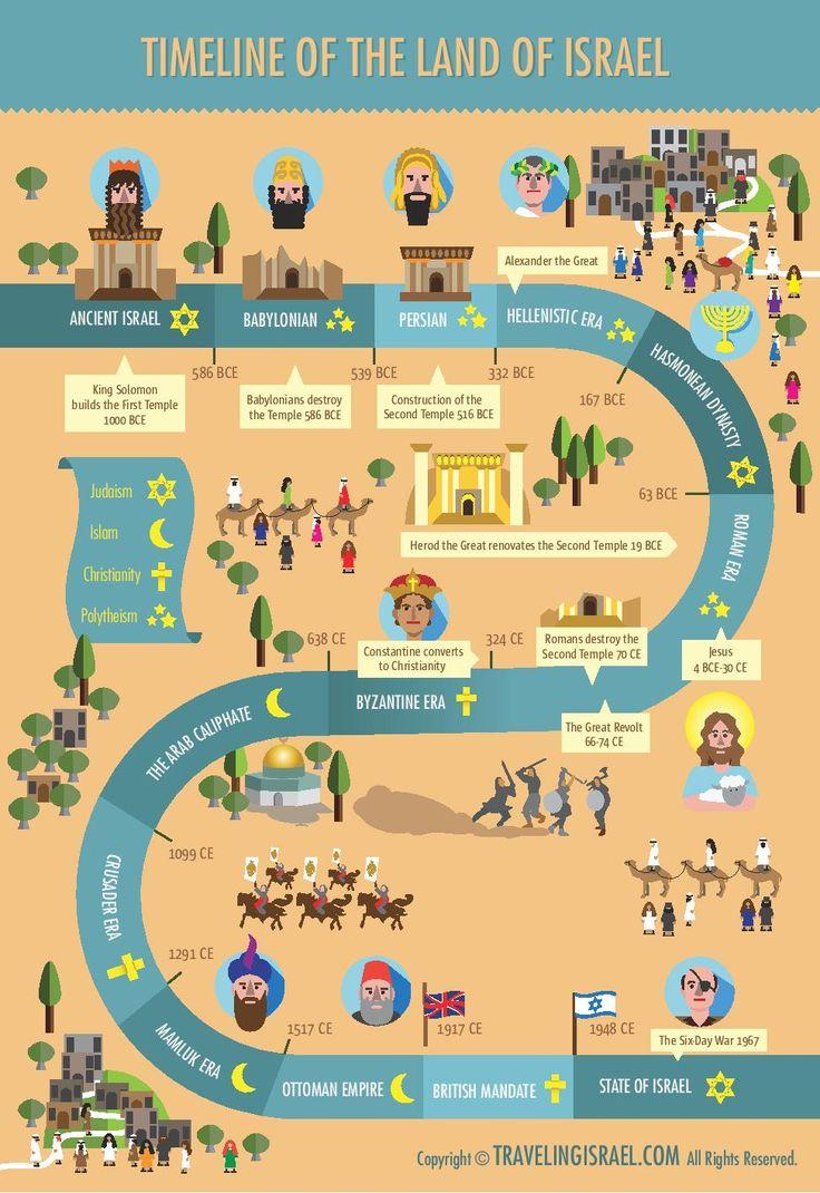 6 - Do Thái là nước nào, ở đâu và tại sao nó là quốc gia khởi nghiệp?