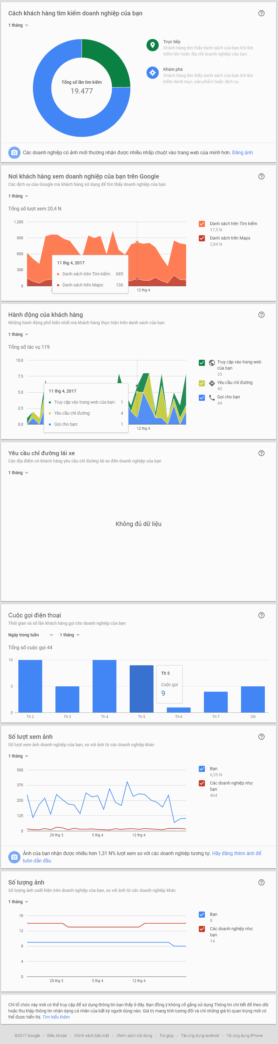Thống kê google doanh nghiệp