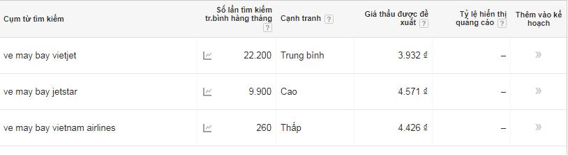 lượt tìm kiếm trung bình của 3 từ khóa không dấu
