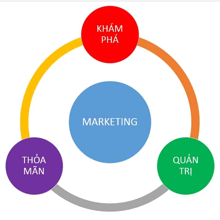 3 - Marketing là gì và nghề marketing là làm gì tại Việt Nam?