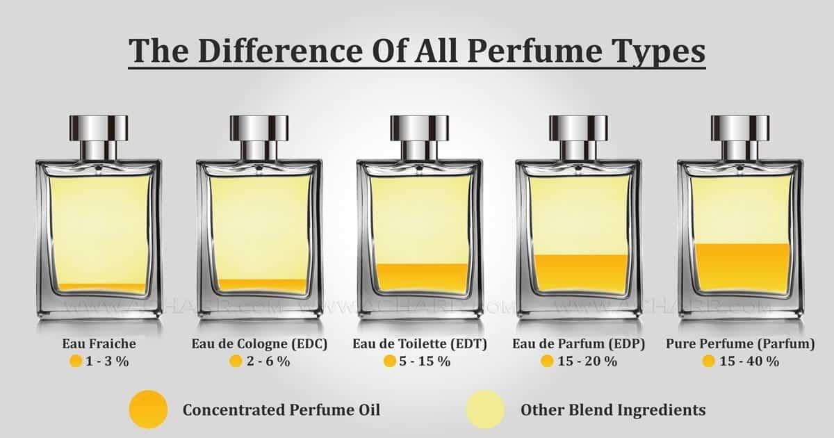 3 - Perfume extract, Eau de Parfum, Eau De Toilette, Eau De Cologne, Eau Fraiche là gì?