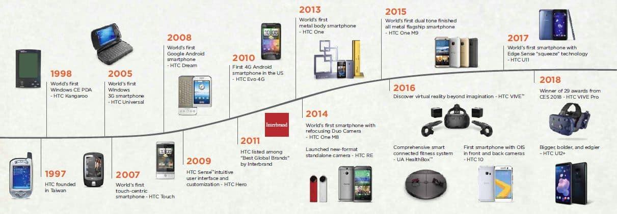 Lịch sử phát triển của HTC